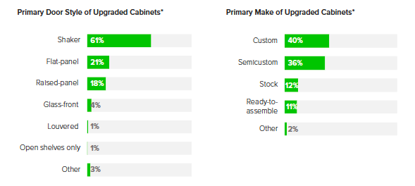 cabinet style update